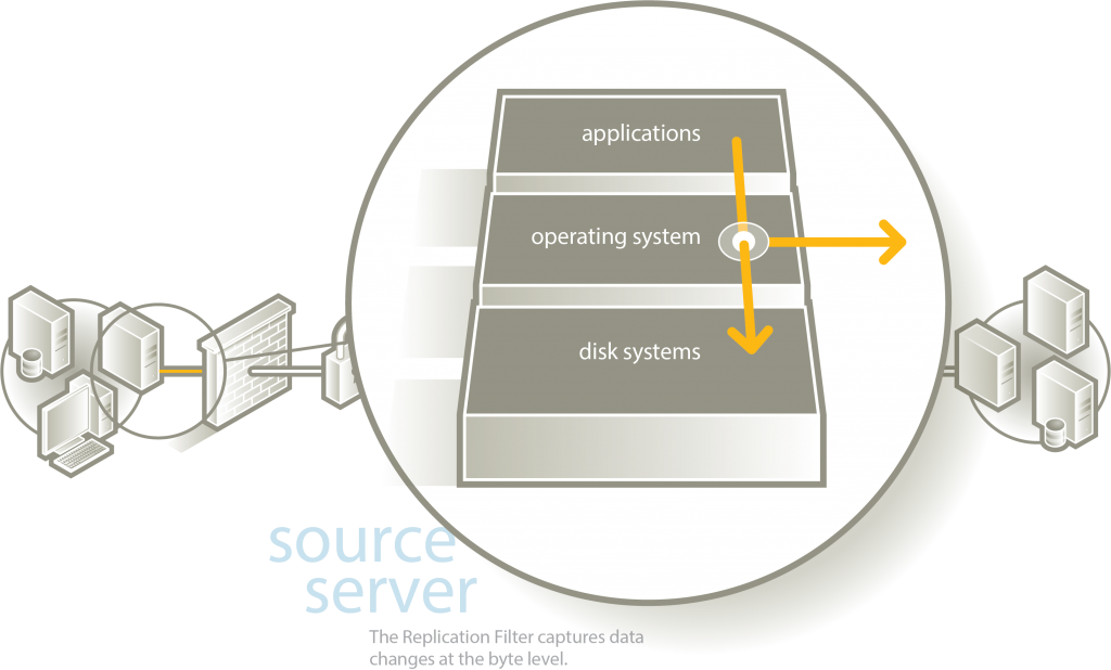 Source Replication Server