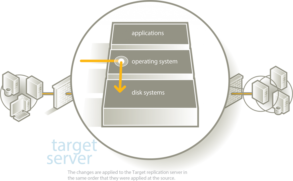 Target Replication Server